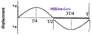 Plus One Physics Chapter Wise Questions and Answers Chapter 14 Oscillations - 26