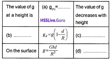 Plus One Physics Chapter Wise Questions and Answers Chapter 8 Gravitation - 4