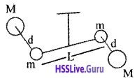 Plus One Physics Notes Chapter 8 Gravitation 9