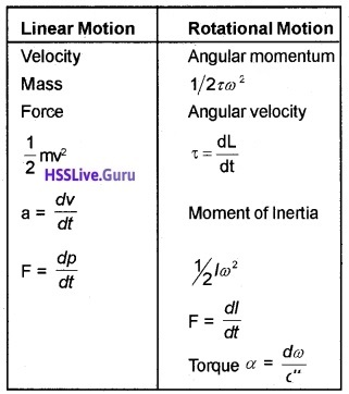 Plus One Physics Systems of Particles and Rotational Motion Three Mark Questions and Answers 7