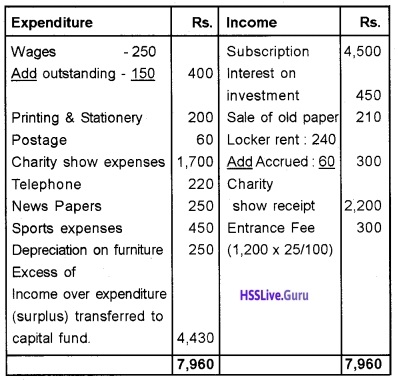 Plus Two Accountancy Chapter Wise Questions and Answers Chapter 1 Accounting for Not For Profit Organisation - 20