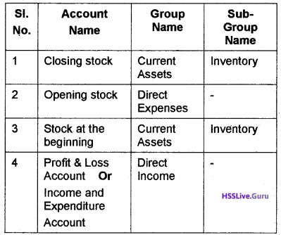Plus Two Accountancy Notes Chapter 5 Accounting Software Package - GNUKhata 3