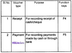 Plus Two Accountancy Notes Chapter 5 Accounting Software Package - GNUKhata 4