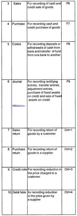 Plus Two Accountancy Notes Chapter 5 Accounting Software Package - GNUKhata 5