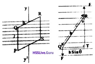 Plus Two Physics Notes Chapter 4 Moving Charges and Magnetism - 37