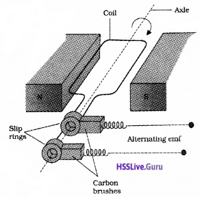 Plus Two Physics Notes Chapter 6 Electromagnetic Induction - 30