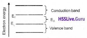 Plus Two Physics Notes Chapter 14 Semiconductor Electronics Materials, Devices and Simple Circuits - 1