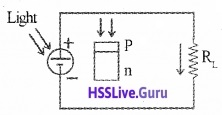 Plus Two Physics Notes Chapter 14 Semiconductor Electronics Materials, Devices and Simple Circuits - 20