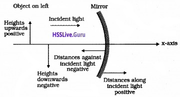 Plus Two Physics Notes Chapter 9 Ray Optics and Optical Instruments - 1