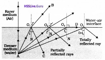 Plus Two Physics Notes Chapter 9 Ray Optics and Optical Instruments - 27