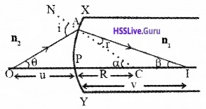 Plus Two Physics Notes Chapter 9 Ray Optics and Optical Instruments - 35