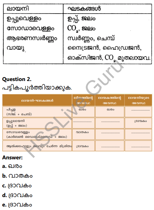 Kerala Syllabus 8th Standard Basic Science Solutions Chapter 15 Solutions in Malayalam 6
