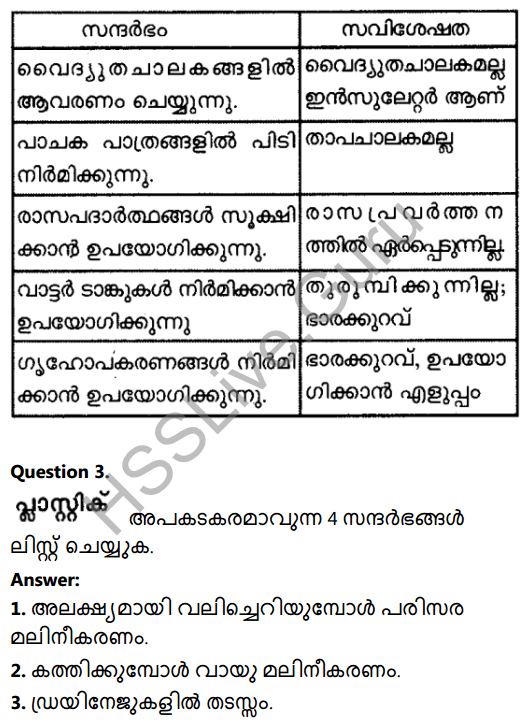Kerala Syllabus 8th Standard Basic Science Solutions Chapter 17 Fibres and Plastics in Malayalam 6