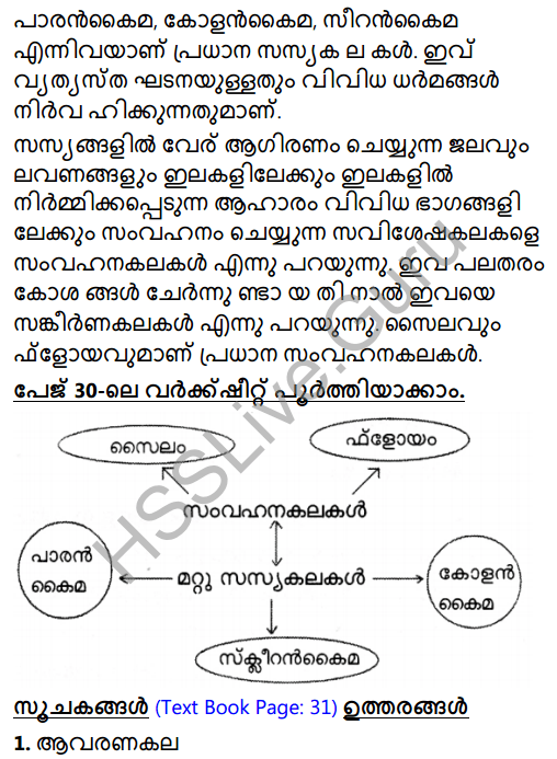 Kerala Syllabus 8th Standard Basic Science Solutions Chapter 2 Cell Clusters in Malayalam 5