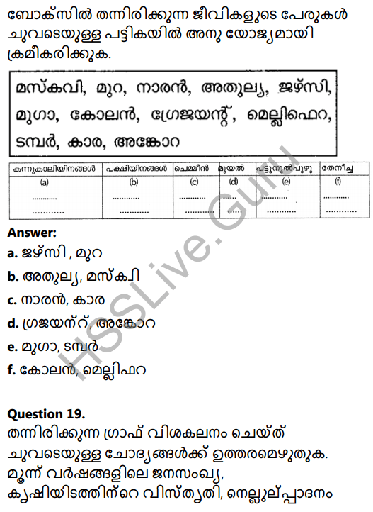 Kerala Syllabus 8th Standard Basic Science Solutions Chapter 3 Let's Regain Our Fields in Malayalam 30