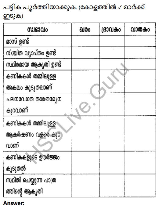 Kerala Syllabus 8th Standard Basic Science Solutions Chapter 4 Properties of Matter in Malayalam 14