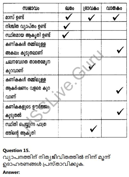 Kerala Syllabus 8th Standard Basic Science Solutions Chapter 4 Properties of Matter in Malayalam 15