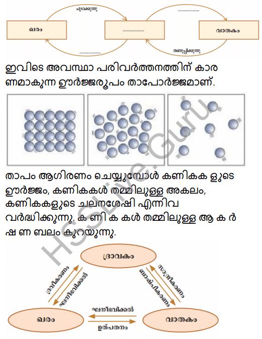 Kerala Syllabus 8th Standard Basic Science Solutions Chapter 4 Properties of Matter in Malayalam 30