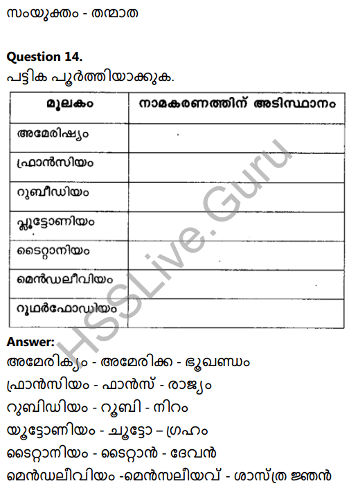 Kerala Syllabus 8th Standard Basic Science Solutions Chapter 5 Basic Constituents of Matter in Malayalam 14