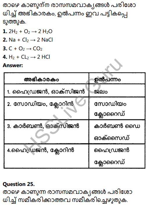 Kerala Syllabus 8th Standard Basic Science Solutions Chapter 5 Basic Constituents of Matter in Malayalam 21
