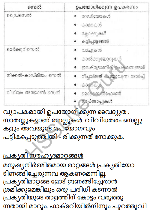 Kerala Syllabus 8th Standard Basic Science Solutions Chapter 6 Chemical Changes in Malayalam 24