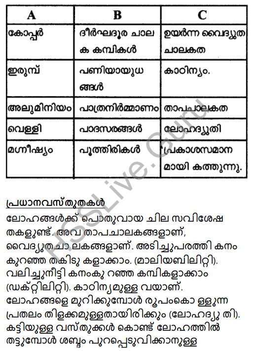 Kerala Syllabus 8th Standard Basic Science Solutions Chapter 7 Metals in Malayalam 21