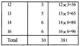 Kerala Syllabus 9th Standard Maths Solutions Chapter 13 Statistics 11