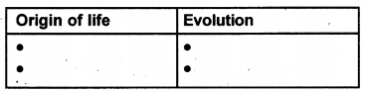 Kerala Syllabus 10th Standard Biology Solutions Chapter 8 The Paths Traversed by Life - 15