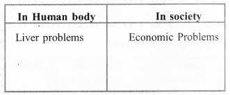 Kerala Syllabus 10th Standard Chemistry Solutions Chapter 7 Chemical Reactions of Organic Compounds 22