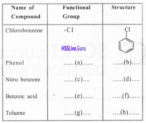 Kerala Syllabus 10th Standard Chemistry Solutions Chapter 7 Chemical Reactions of Organic Compounds 28