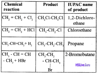Kerala Syllabus 10th Standard Chemistry Solutions Chapter 7 Chemical Reactions of Organic Compounds 4