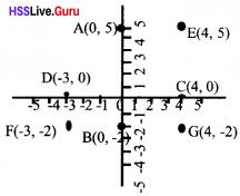 Kerala Syllabus 10th Standard Maths Solutions Chapter 6 Coordinates - 27
