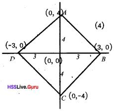Kerala Syllabus 10th Standard Maths Solutions Chapter 6 Coordinates - 44