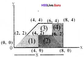Kerala Syllabus 10th Standard Maths Solutions Chapter 6 Coordinates - 8