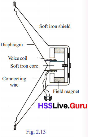 Kerala Syllabus 10th Standard Physics Solutions Chapter 2 Magnetic Effect of Electric Current image 10
