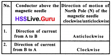 Kerala Syllabus 10th Standard Physics Solutions Chapter 2 Magnetic Effect of Electric Current image 5