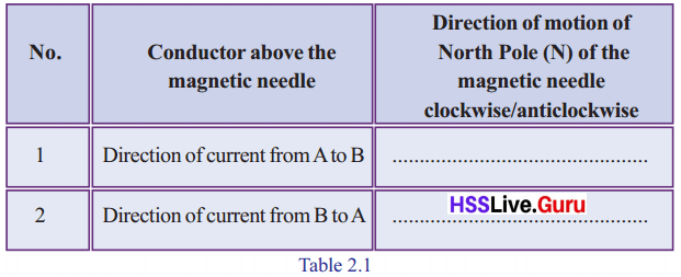 Kerala Syllabus 10th Standard Physics Solutions Chapter 2 Magnetic Effect of Electric Current image 6