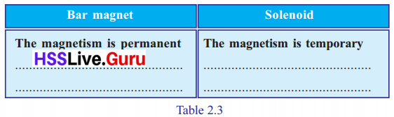 Kerala Syllabus 10th Standard Physics Solutions Chapter 2 Magnetic Effect of Electric Current image 9