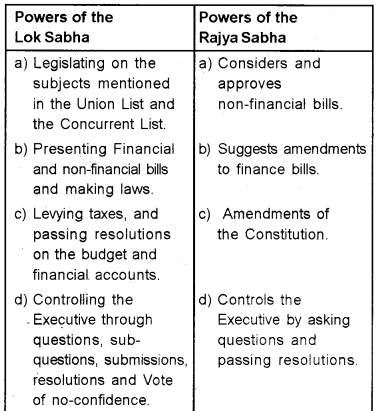 Plus one Political Science Chapter Wise Questions and Answers Chapter 5 Legislature 1
