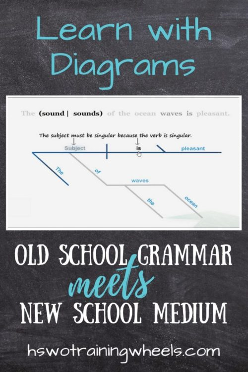 Sentence diagrams are a great way to make the nitty-gritty of grammar visual and understandable. It's now available in an online, interactive format!