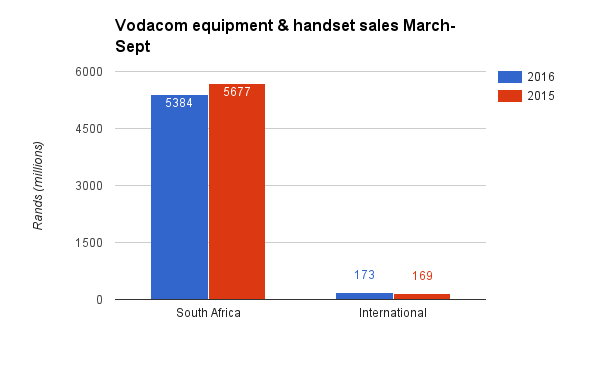 vodacom-equipment-and-handset-sales-2016