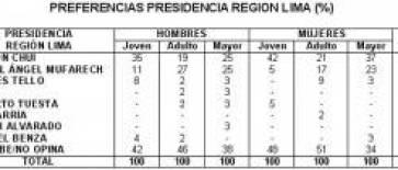 Inteción de votos de huachanos a la presidencia de la Región Lima
