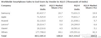 Huawei - Quartalszahlen 4Q15
