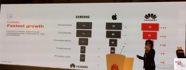 Huawei Bekanntheit