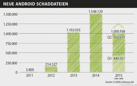 GData_Mobile_Malware_Report_Q2_2015