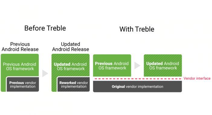 Huawei Project Treble Info Grafik