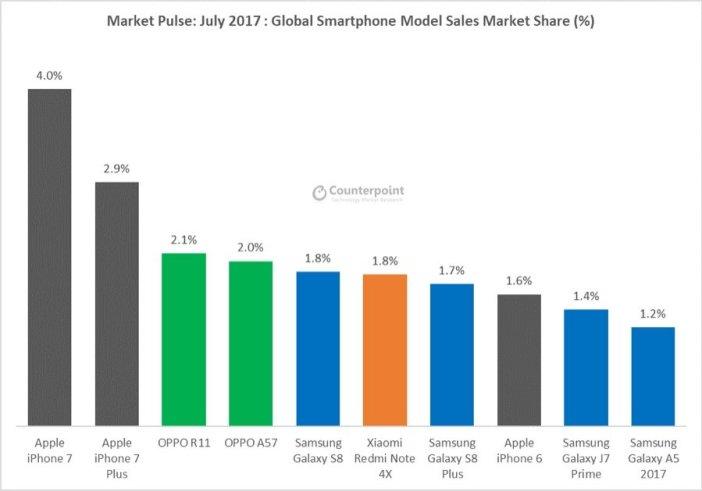 Top 10 Smartphones Juli 2017