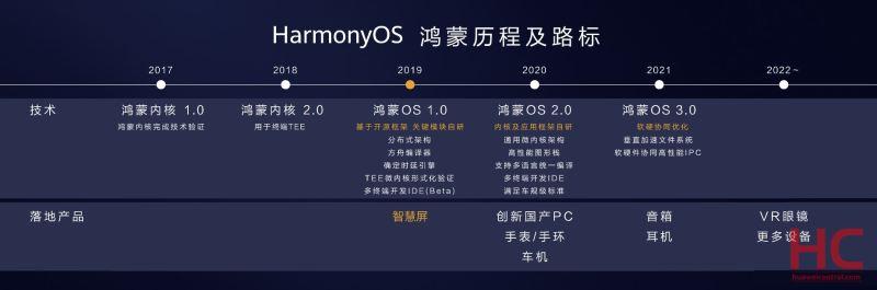 HarmonyOS Version Development Roadmap