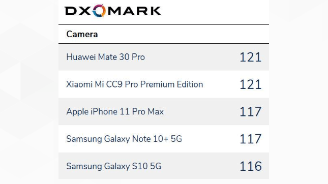 mate 30 pro dxomark camera result