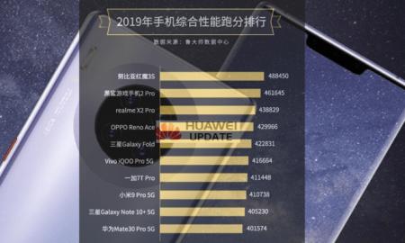 Master Lu 2019 Mobile Phone Performance List